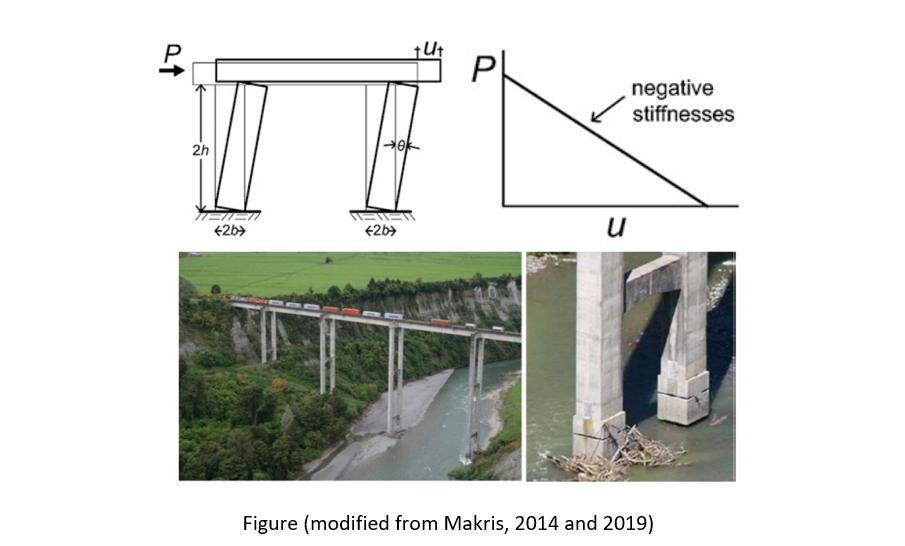 Diagram of negative stiffnesses and the structural support of bridges
