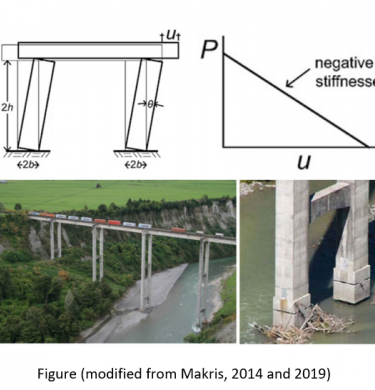 A diagram describing isolation in the structural support pillars of bridges is used as a link to a brief article on 'rocking isolation' of structures.